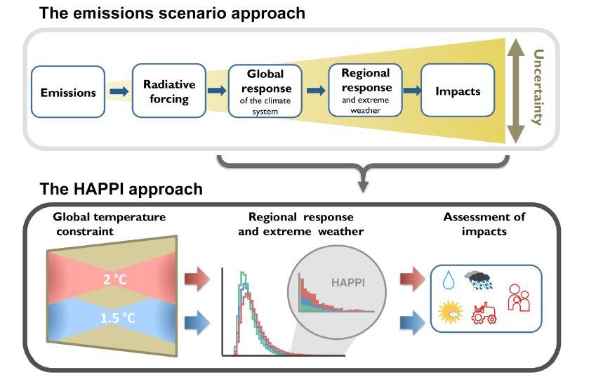 Figuren viser tilnærmingen som HAPPI studiene anvender, hentet fra artikkelen som beskriver modelleksperimentene
